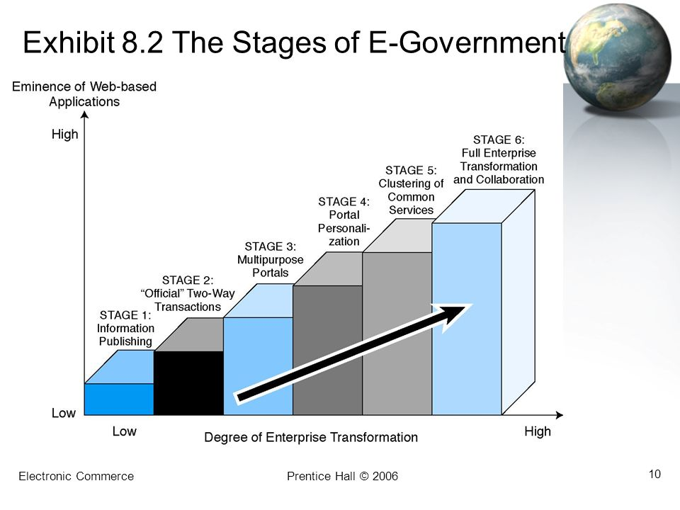 Exhibit 8.2 The Stages of E-Government