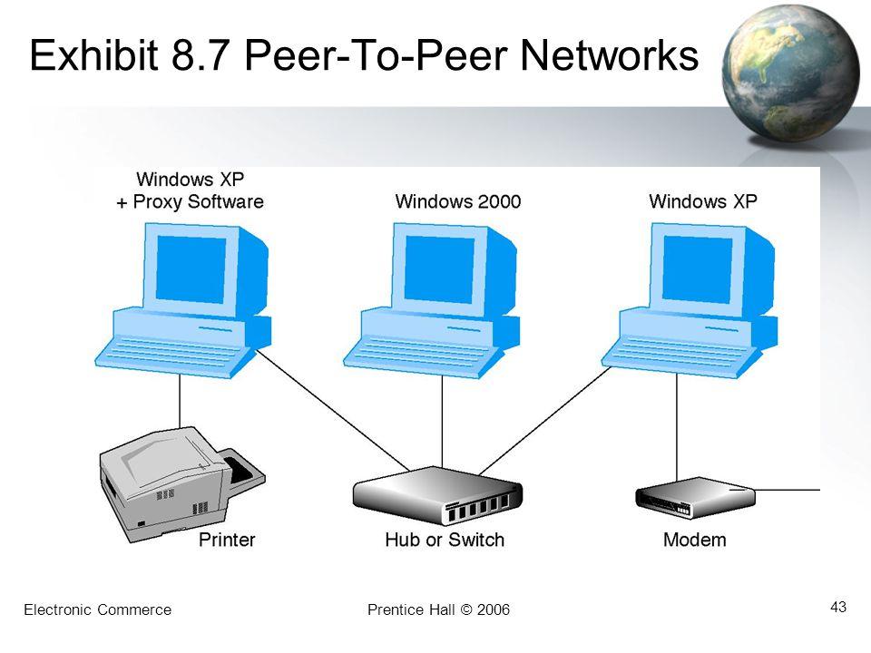 Exhibit 8.7 Peer-To-Peer Networks
