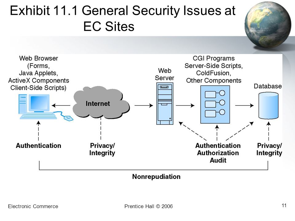 Exhibit 11.1 General Security Issues at EC Sites