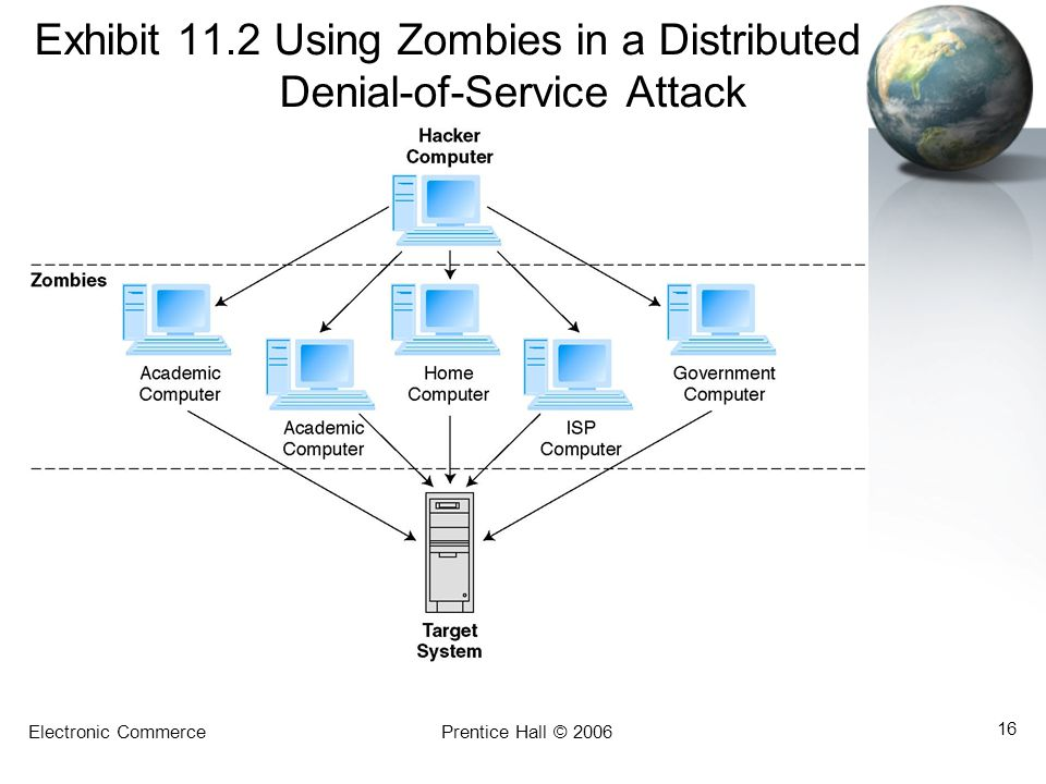 Exhibit 11.2 Using Zombies in a Distributed Denial-of-Service Attack
