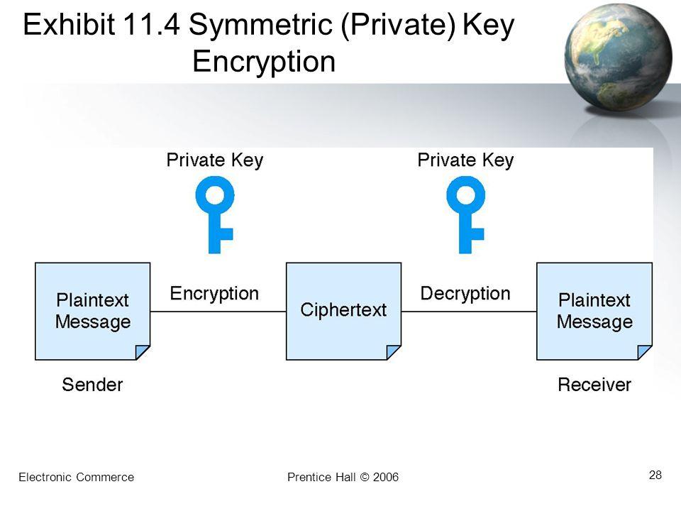 Exhibit 11.4 Symmetric (Private) Key Encryption
