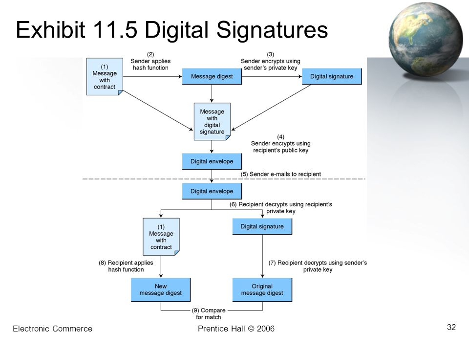 Exhibit 11.5 Digital Signatures