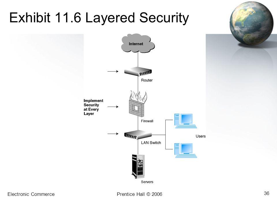 Exhibit 11.6 Layered Security
