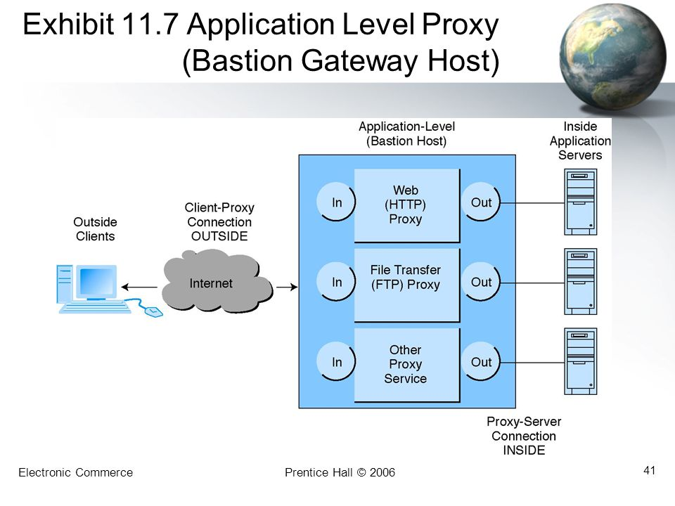 Exhibit 11.7 Application Level Proxy (Bastion Gateway Host)