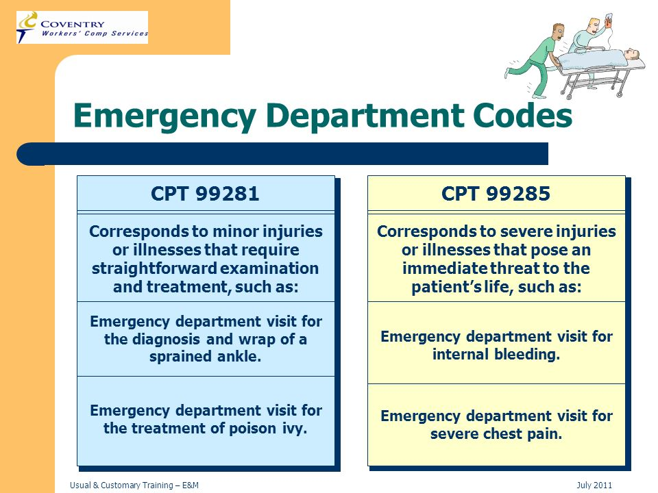 Emergency Department Codes