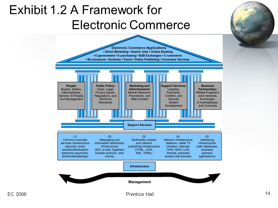 Exhibit 1.2 A Framework for Electronic Commerce