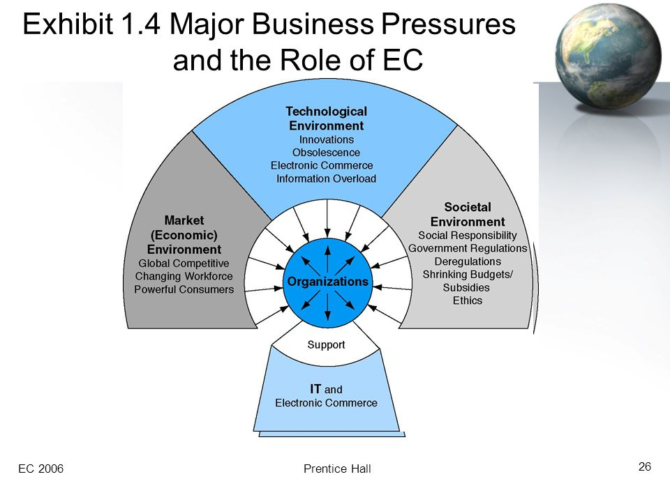 Exhibit 1.4 Major Business Pressures and the Role of EC