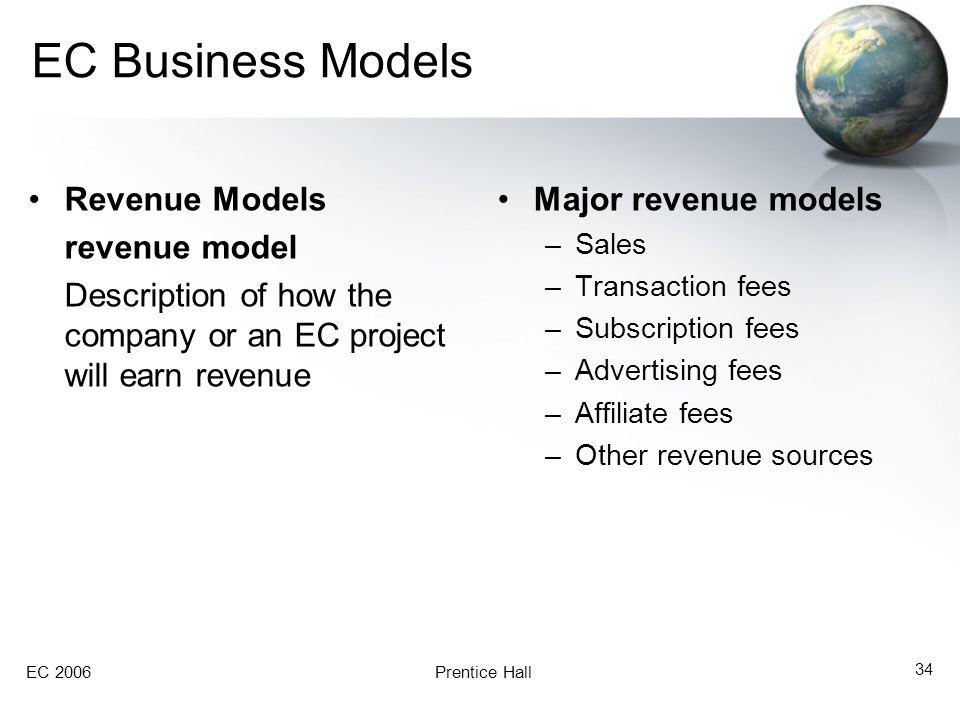 EC Business Models Revenue Models revenue model