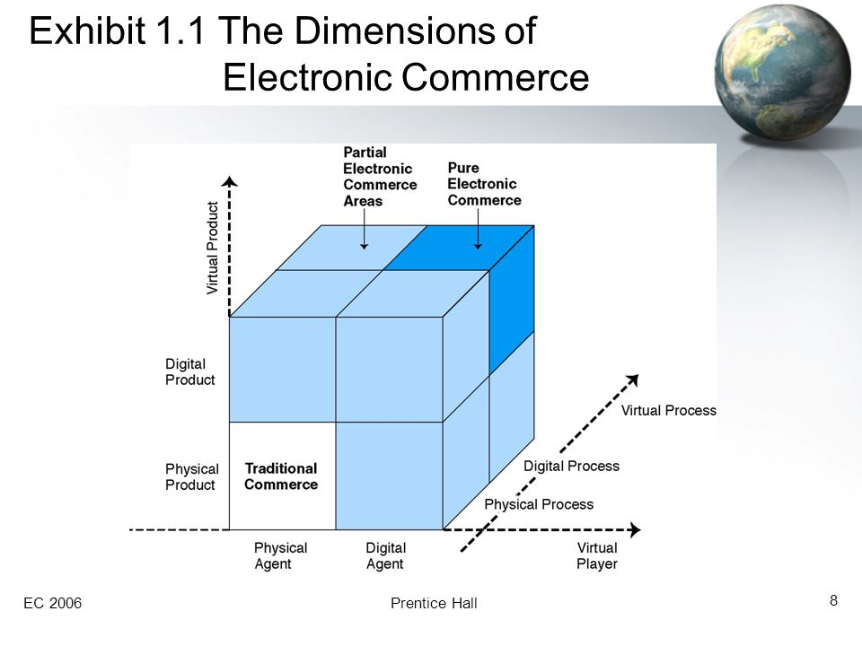 Exhibit 1.1 The Dimensions of Electronic Commerce