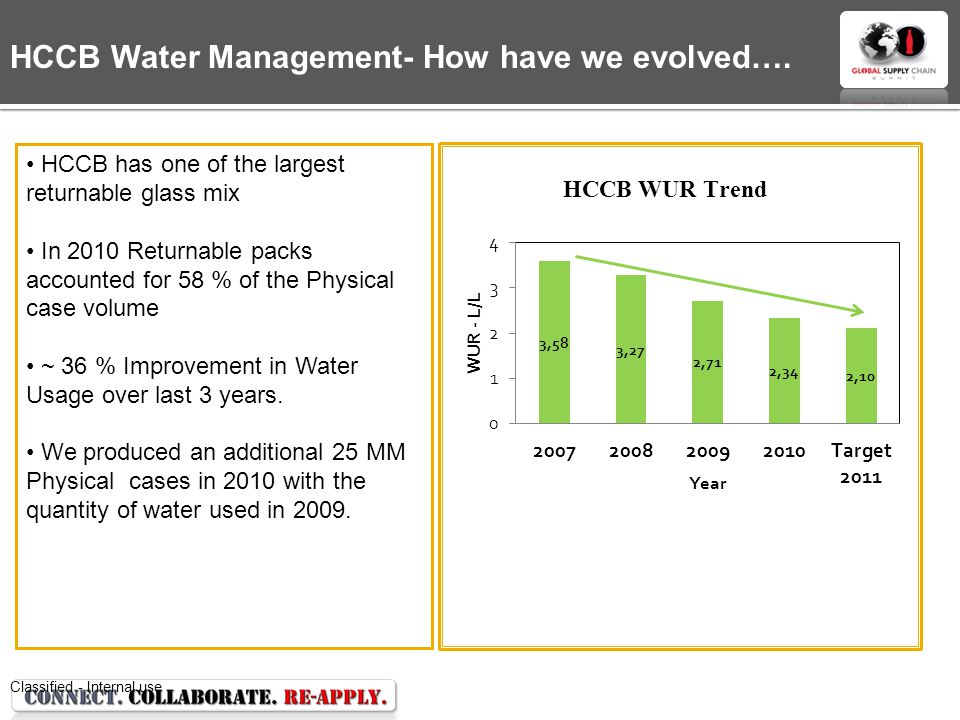 HCCB Water Management- How have we evolved….
