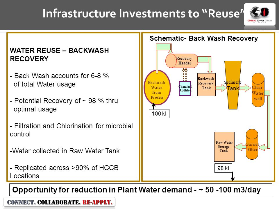 Infrastructure Investments to Reuse