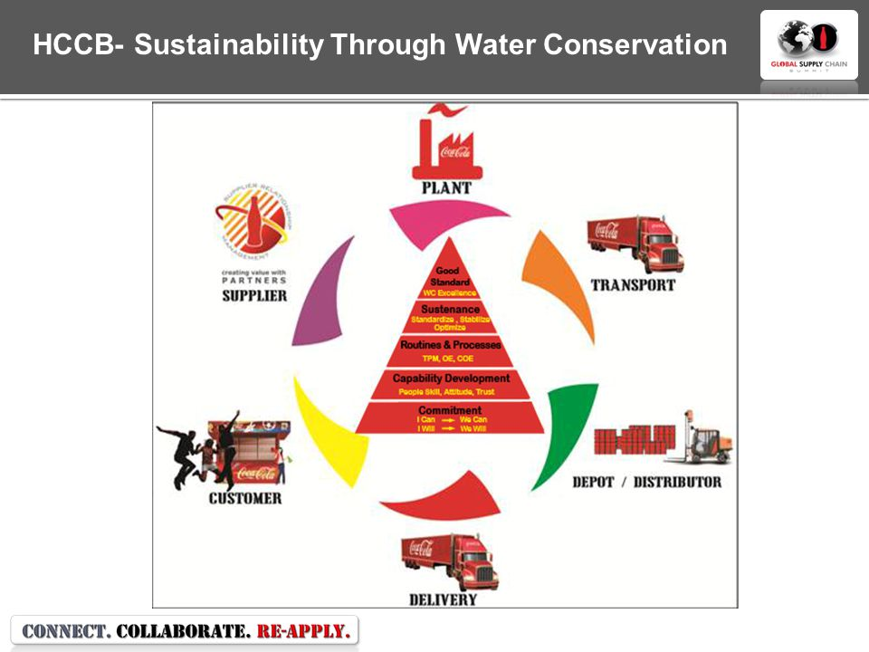 HCCB- Sustainability Through Water Conservation