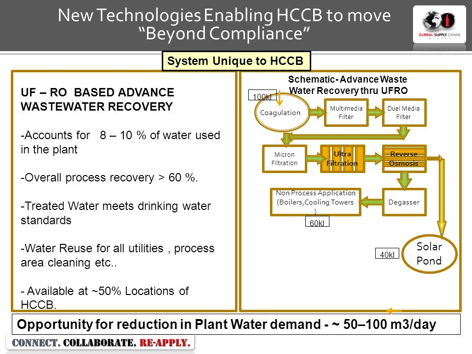 Schematic- Advance Waste Water Recovery thru UFRO