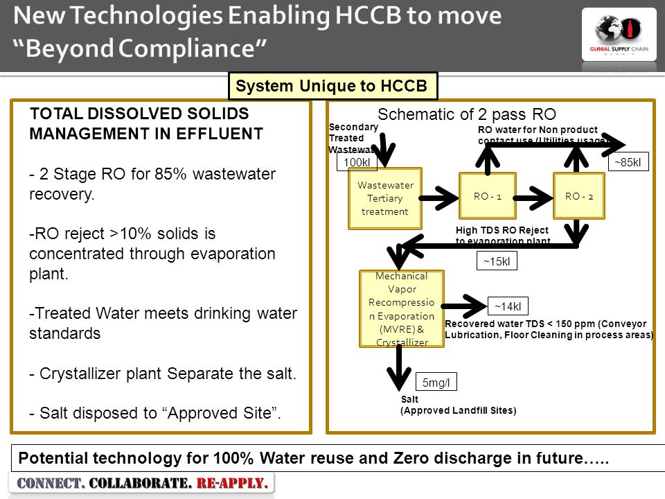 New Technologies Enabling HCCB to move Beyond Compliance