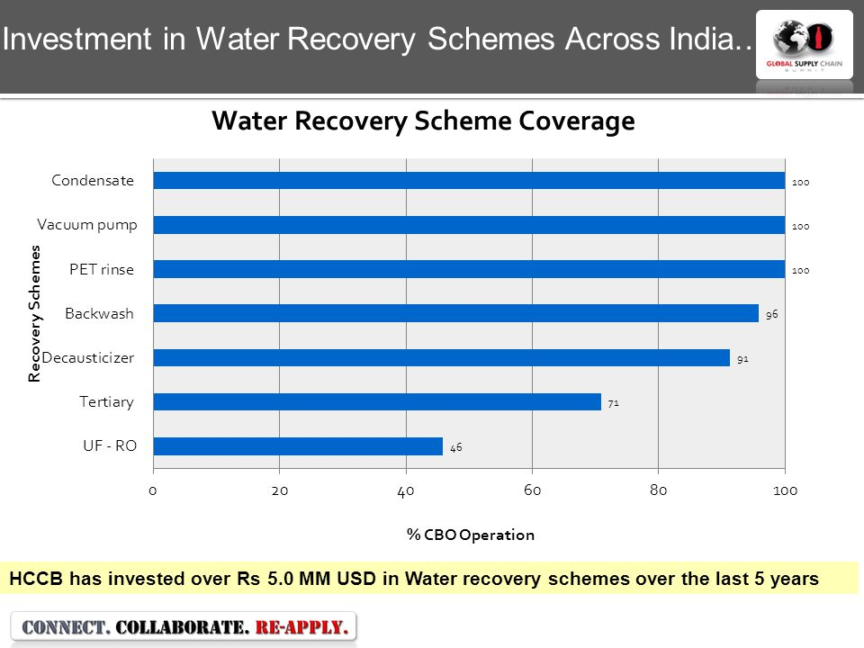 Investment in Water Recovery Schemes Across India…