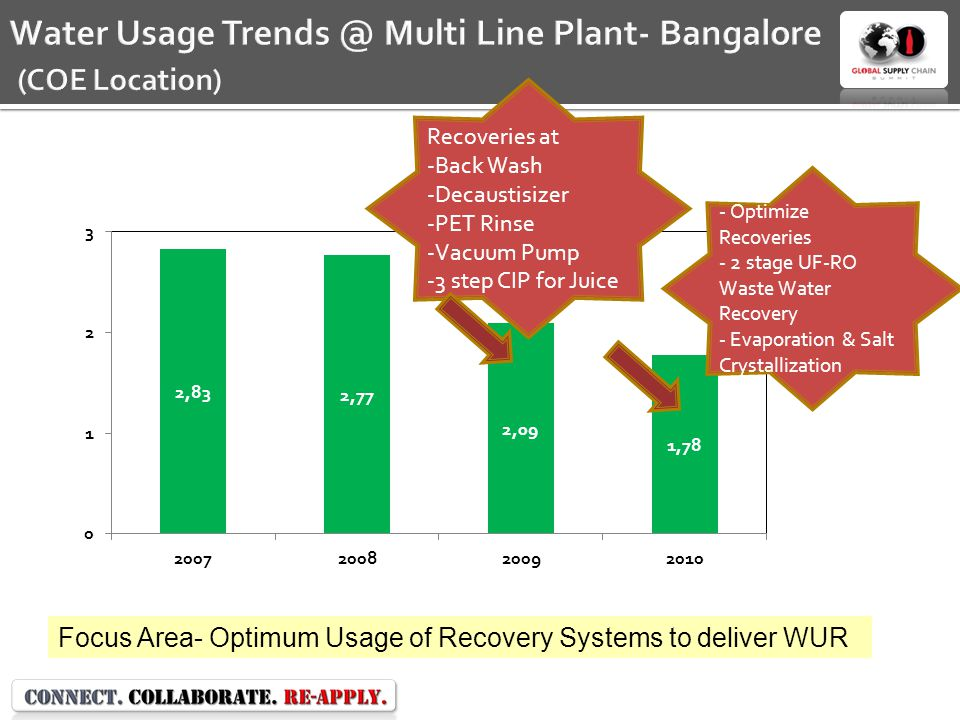 Water Usage Trends @ Multi Line Plant- Bangalore (COE Location)