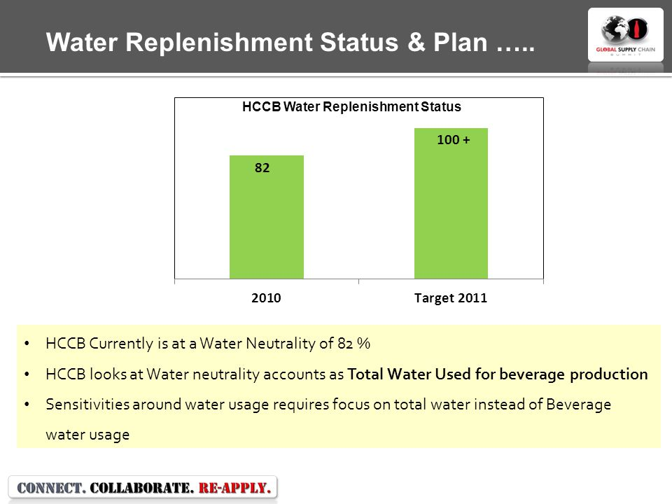 Water Replenishment Status & Plan …..