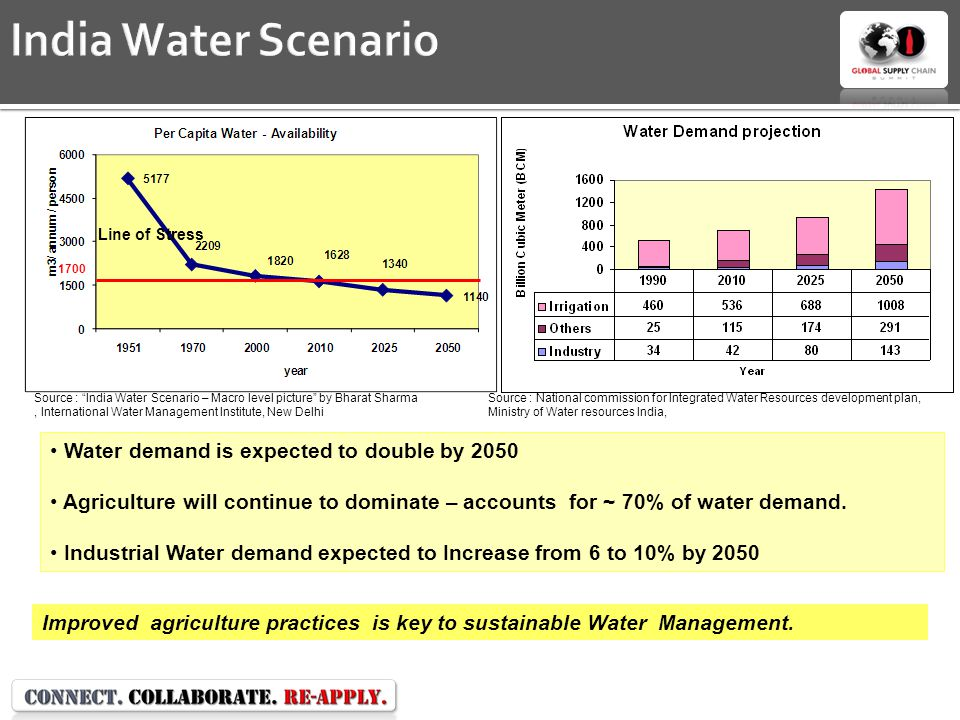 India Water Scenario Water demand is expected to double by 2050