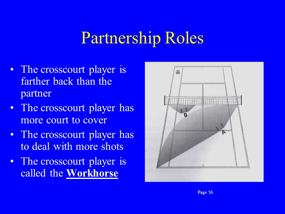 Partnership Roles The crosscourt player is farther back than the partner. The crosscourt player has more court to cover.