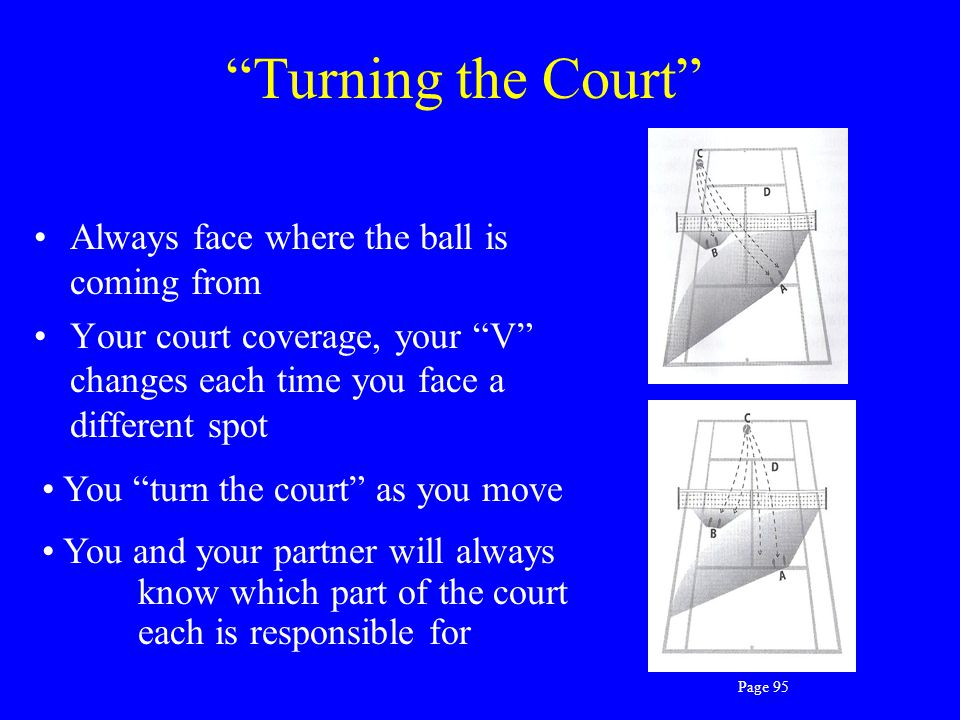 Turning the Court Always face where the ball is coming from