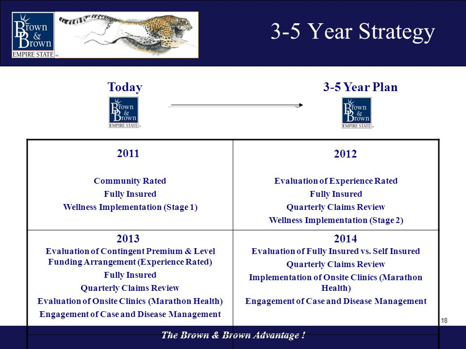 3-5 Year Strategy Today 3-5 Year Plan 2011 2012 2013 2014