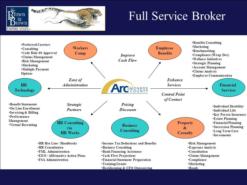 Full service options brokers