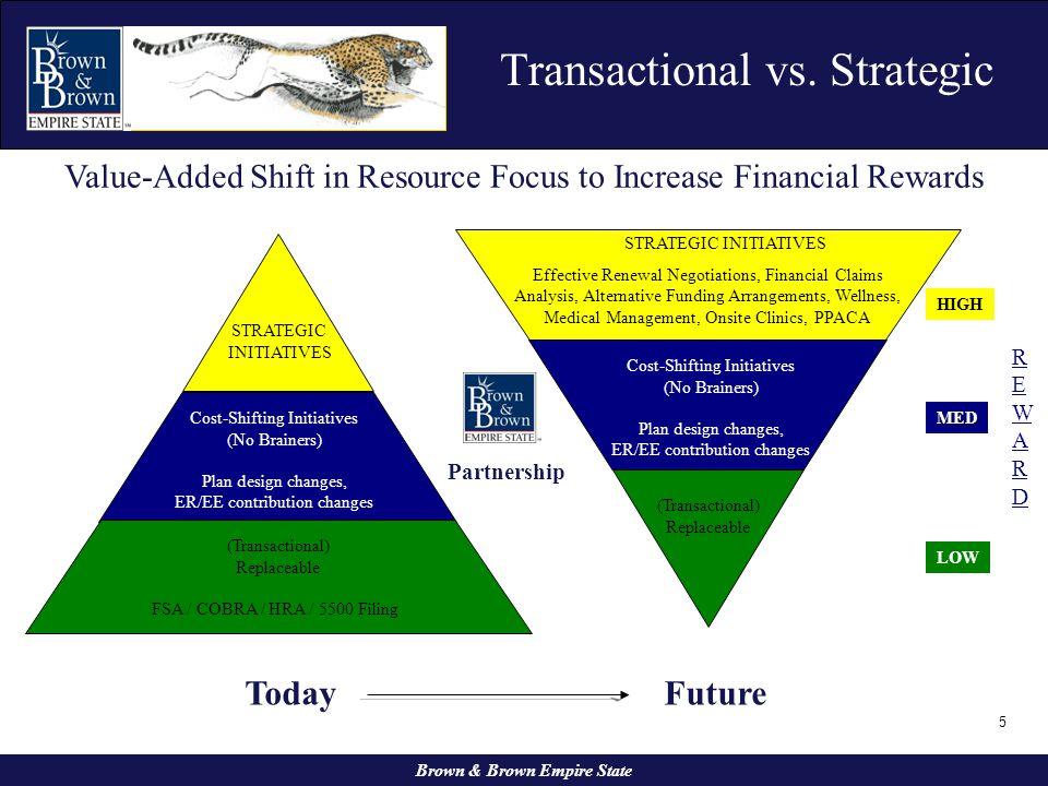 Transactional vs. Strategic