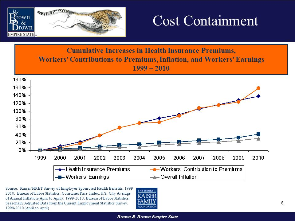 Cost Containment Cumulative Increases in Health Insurance Premiums,