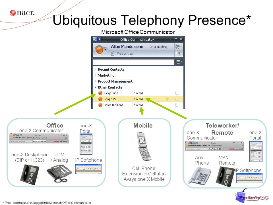 Ubiquitous Telephony Presence*