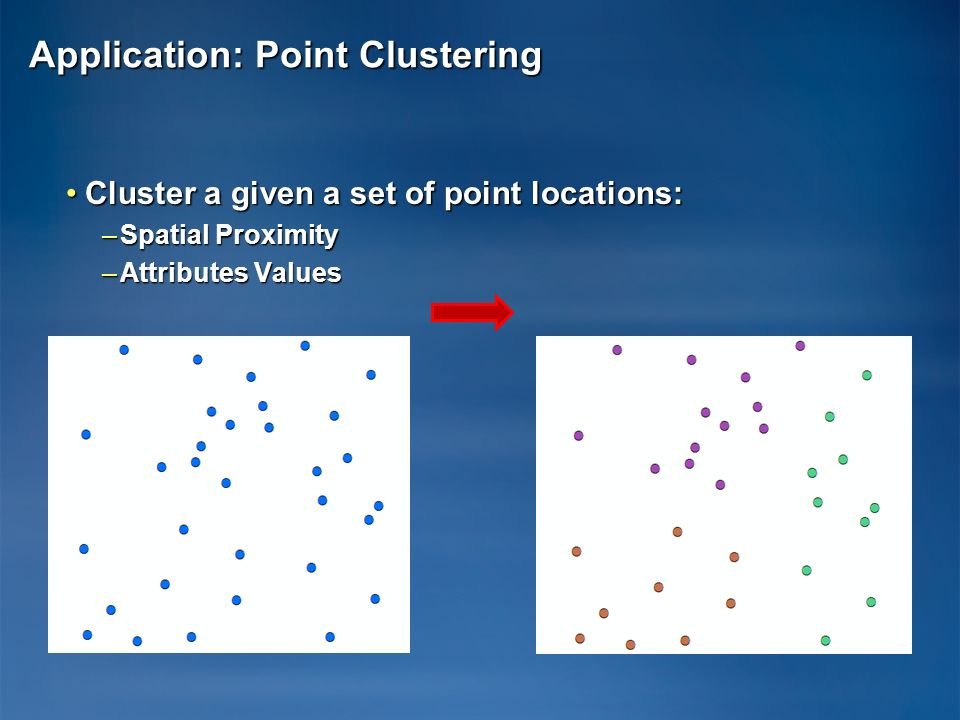Application: Point Clustering