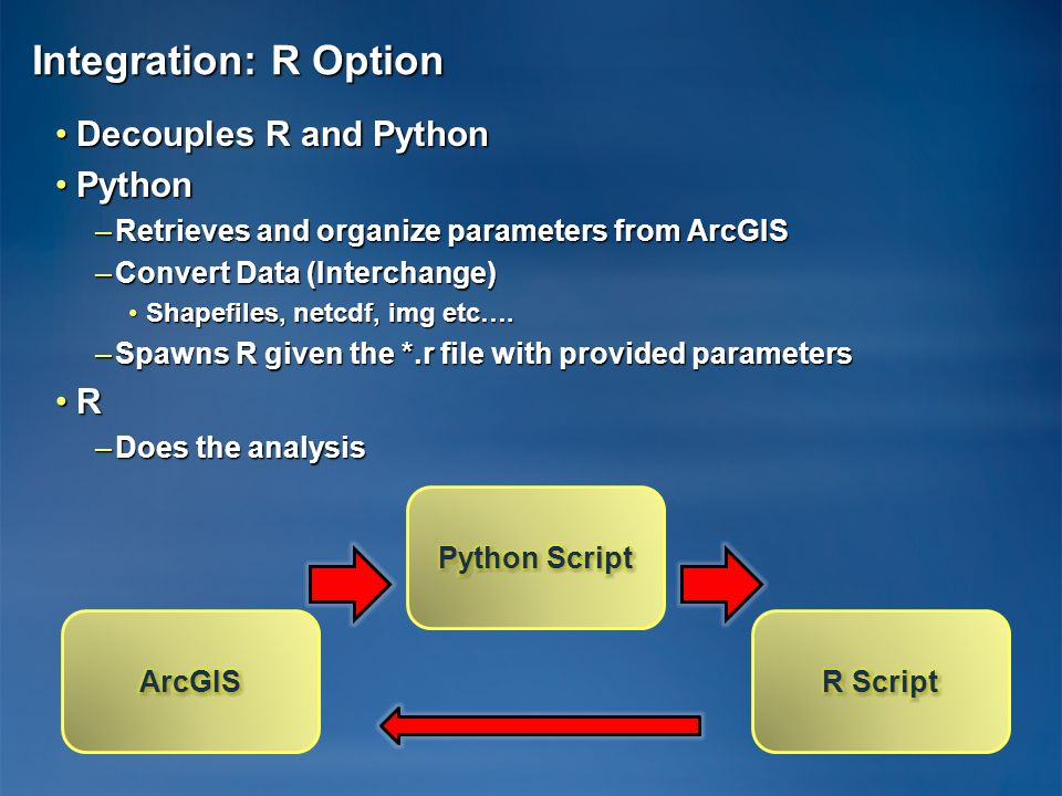 Integration: R Option Decouples R and Python Python R