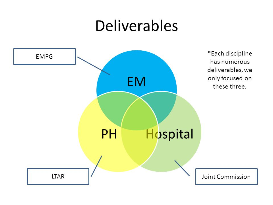 Deliverables EM Hospital PH