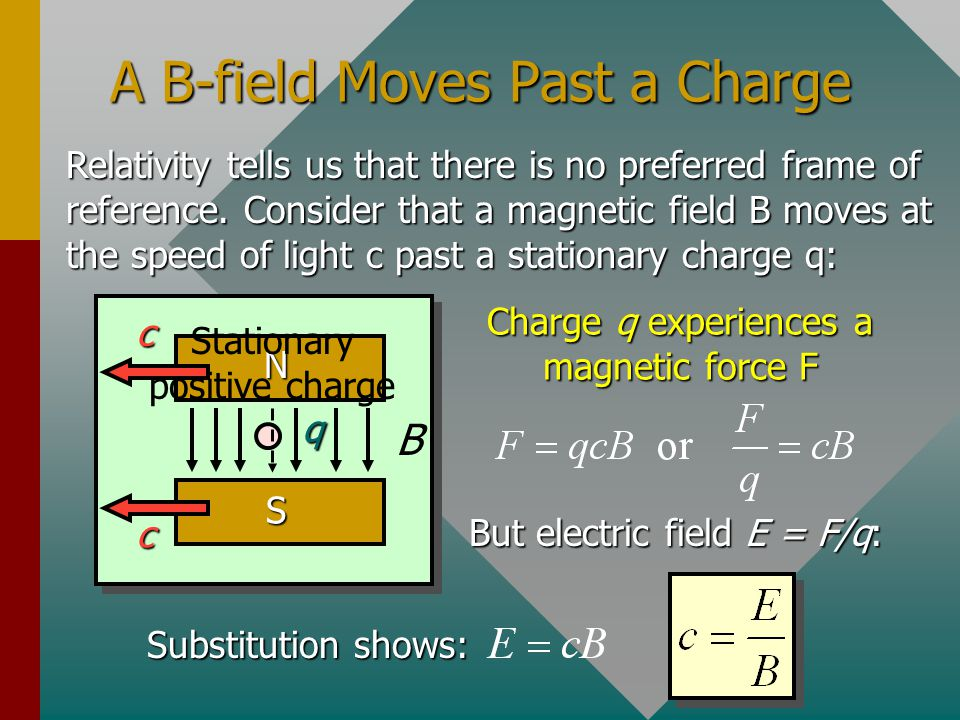A B-field Moves Past a Charge