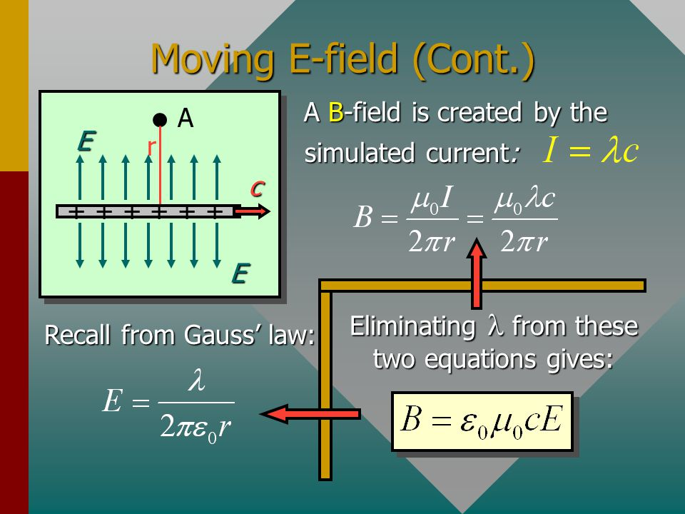 Moving E-field (Cont.) A B-field is created by the A E r