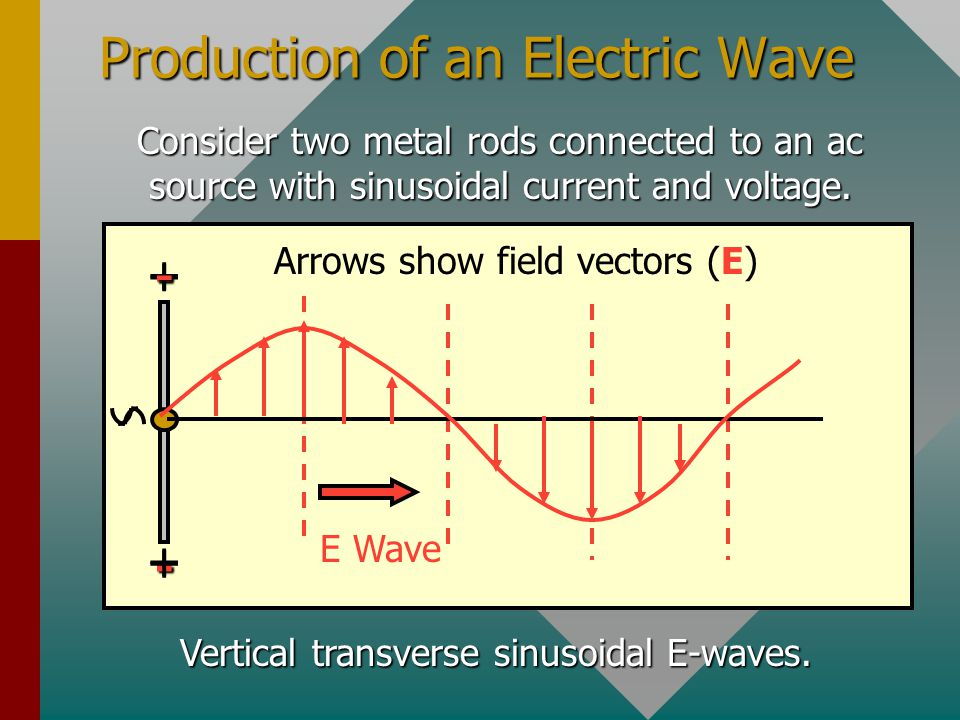 Production of an Electric Wave