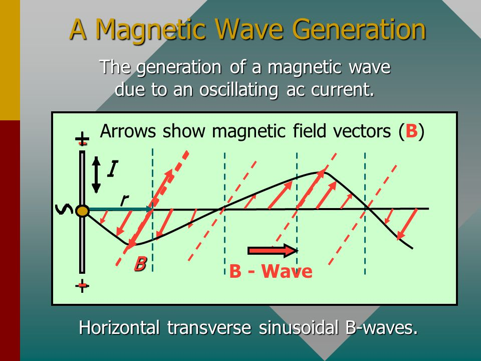 A Magnetic Wave Generation