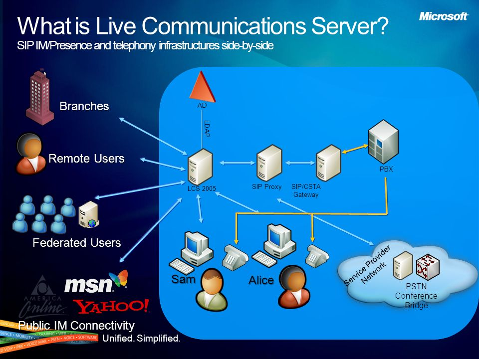 What is Live Communications Server