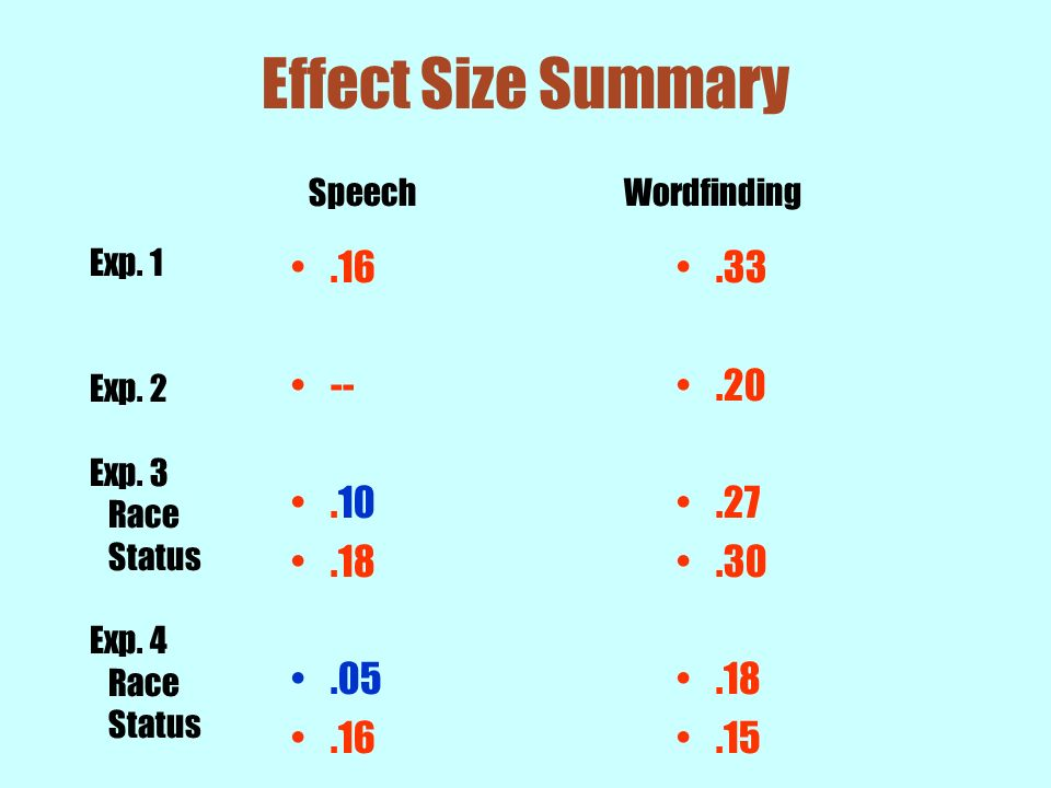 Effect Size Summary .16 -- .10 .18 .05 .33 .20 .27 .30 .18 .15 Speech