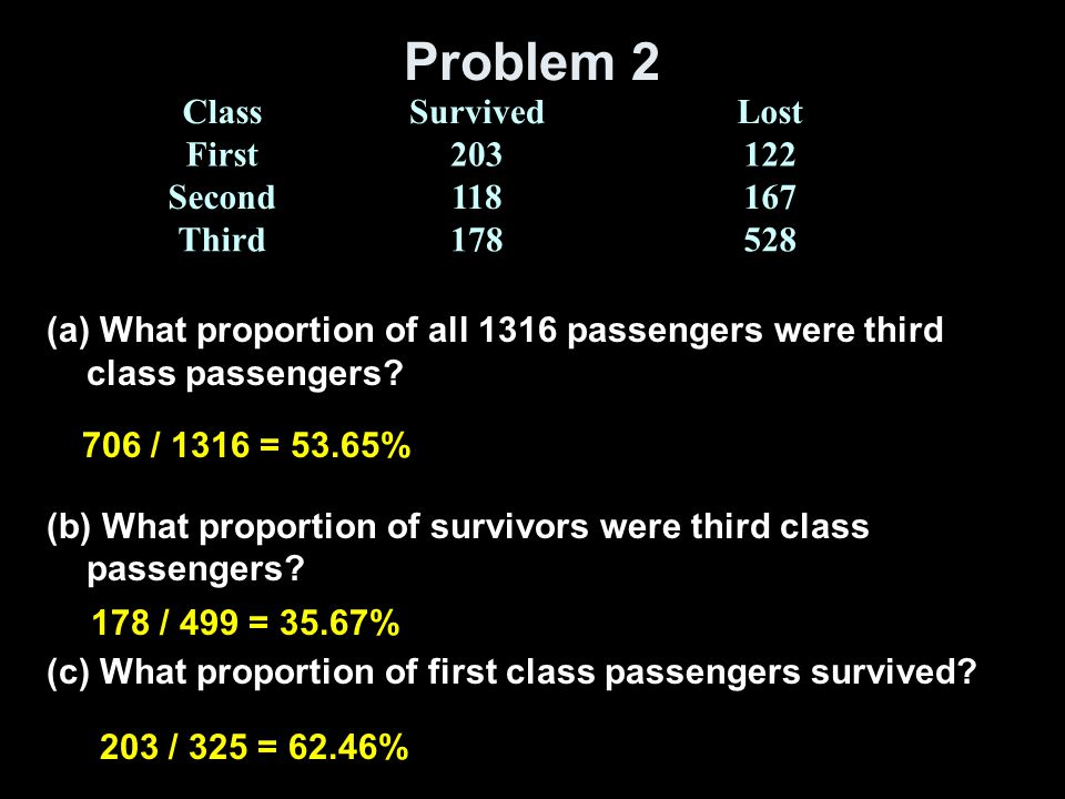 Problem 2 Class Survived Lost First 203 122 Second 118 167 Third 178