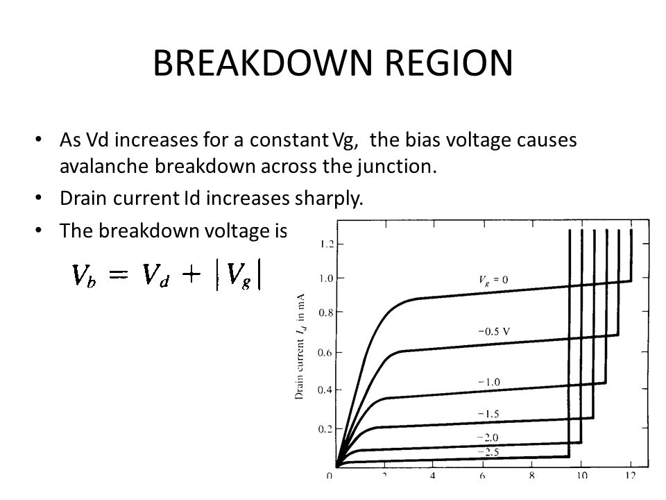 BREAKDOWN REGION As Vd increases for a constant Vg, the bias voltage causes avalanche breakdown across the junction.