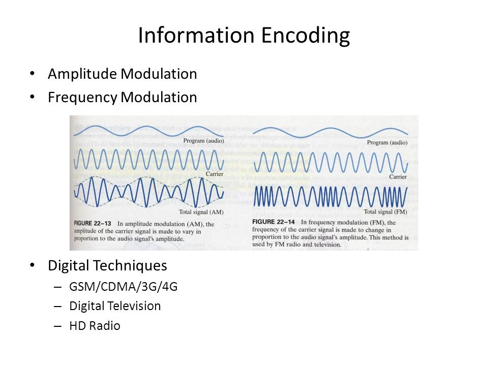 Information Encoding Amplitude Modulation Frequency Modulation