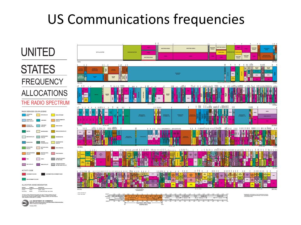 US Communications frequencies