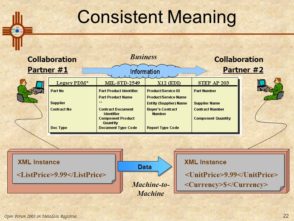 Consistent Meaning Business Collaboration Partner #1 Collaboration