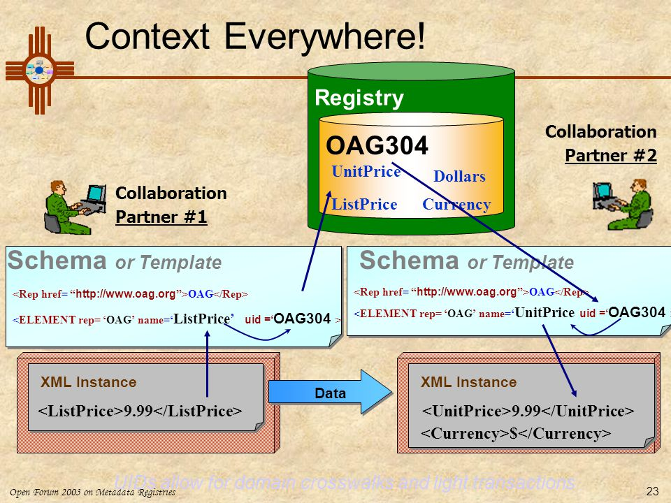 Context Everywhere! OAG304 Schema or Template Schema or Template