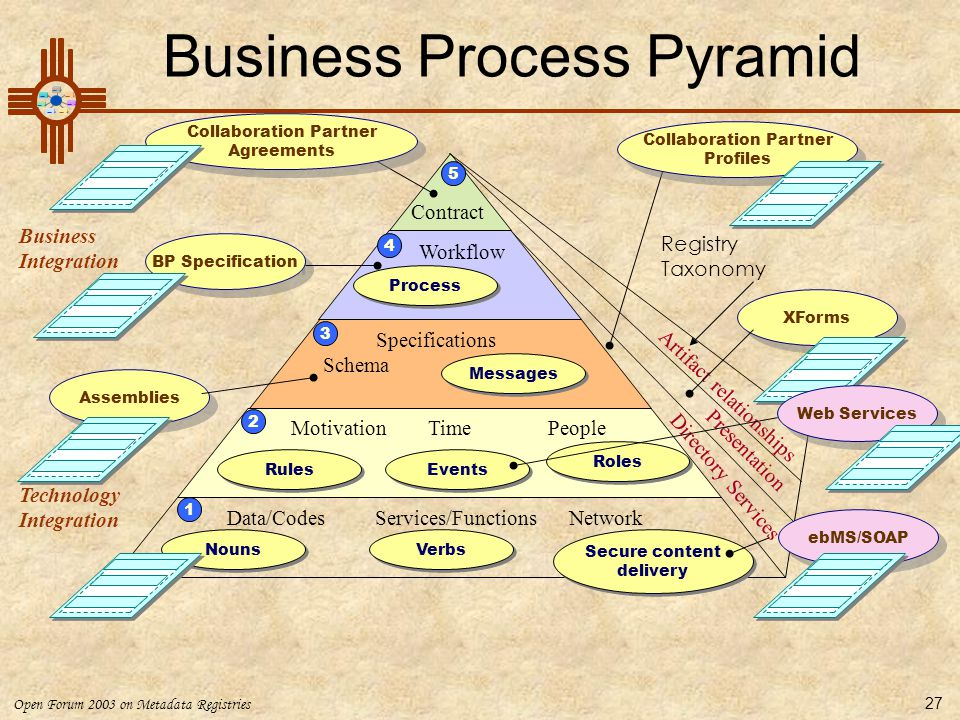 Business Process Pyramid