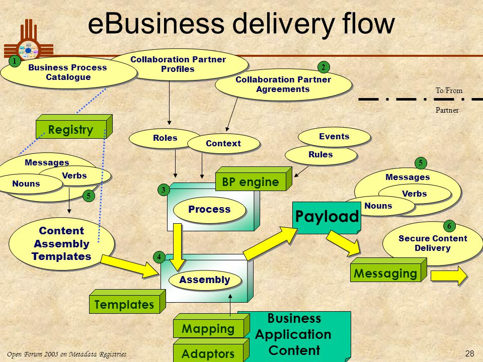 eBusiness delivery flow