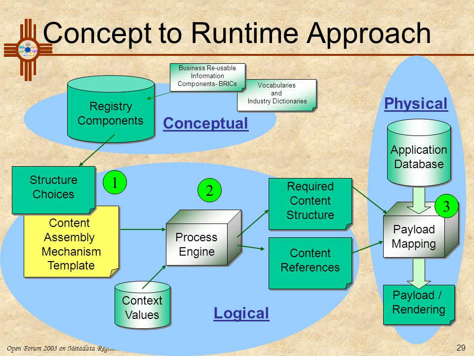 Concept to Runtime Approach