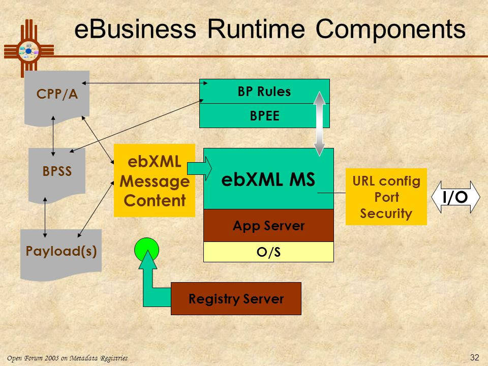 eBusiness Runtime Components