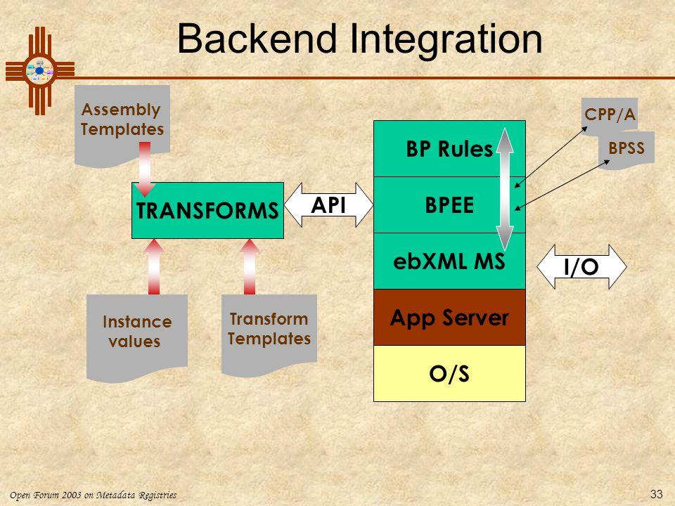 Backend Integration BP Rules BPEE API TRANSFORMS ebXML MS I/O