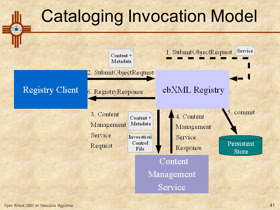 Cataloging Invocation Model